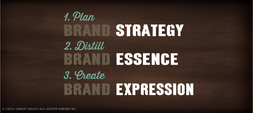 Brand Strategy, Essence, Expression
